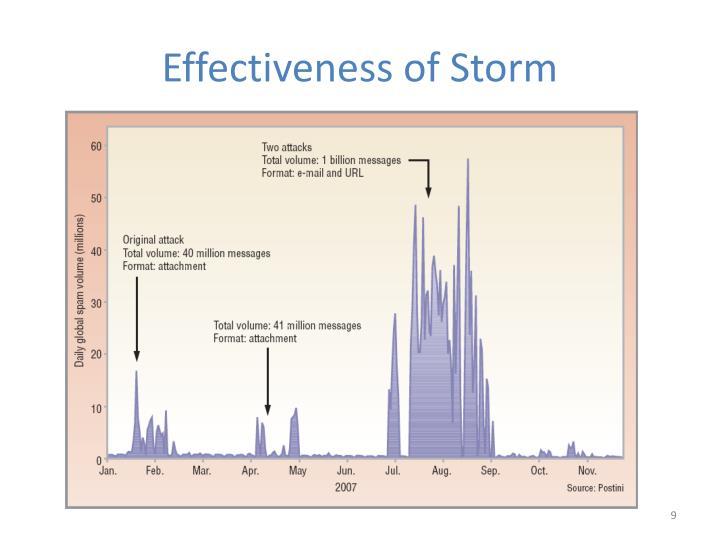 Effectiveness of Storm