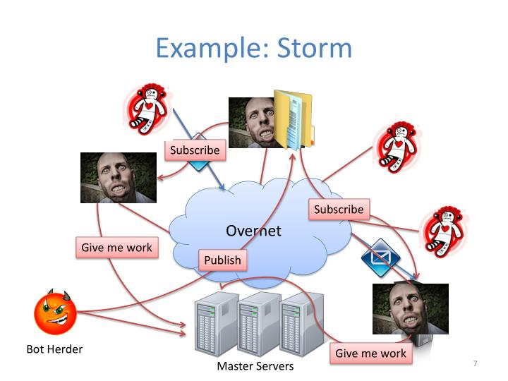 Example: Storm