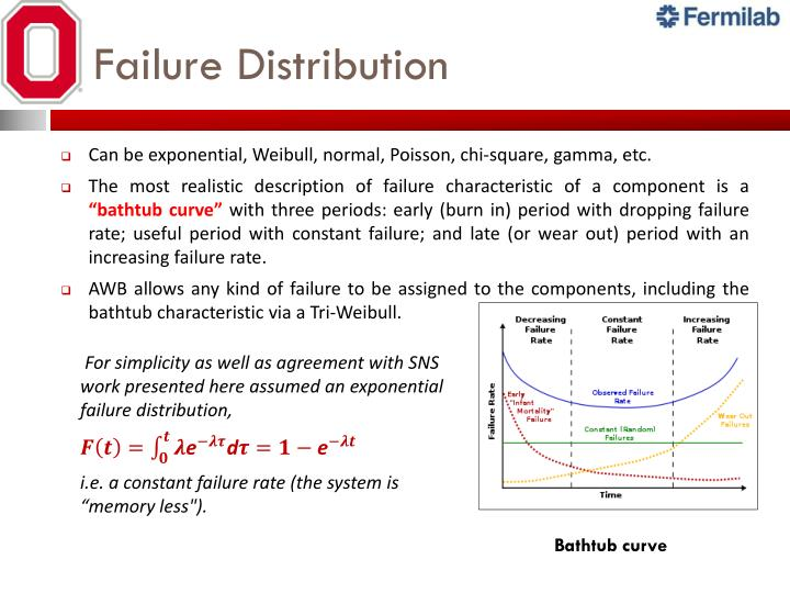 Failure Distribution