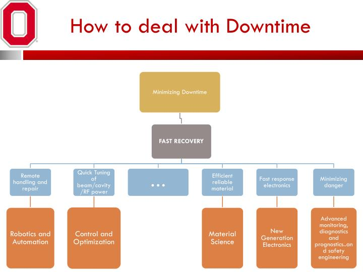 How to deal with Downtime