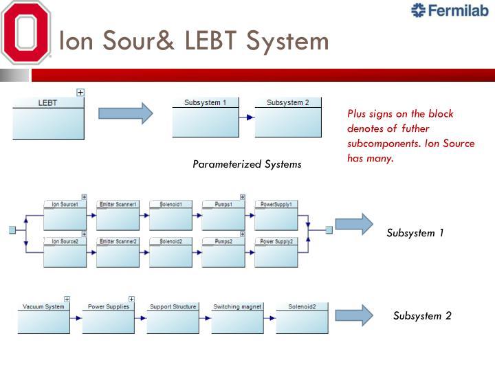 Ion Sour& LEBT System