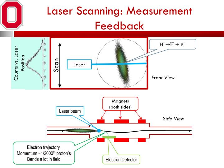 Laser Scanning: Measurement Feedback