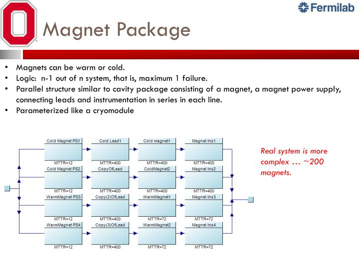 Magnet Package