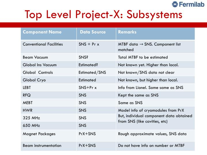 Top Level Project-X: Subsystems