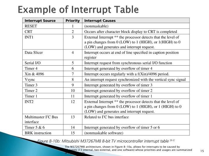 Example of Interrupt Table