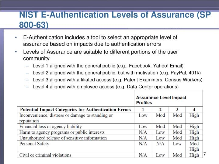 NIST E-Authentication Levels of Assurance (SP 800-63)