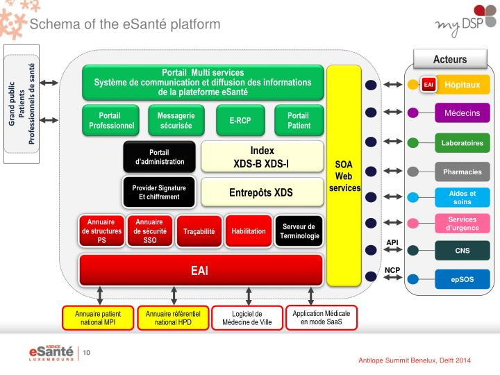 Schema of the eSanté platform