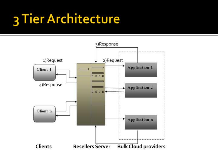 Ppt cloud retail services powerpoint presentation id for Architecture 1 tiers