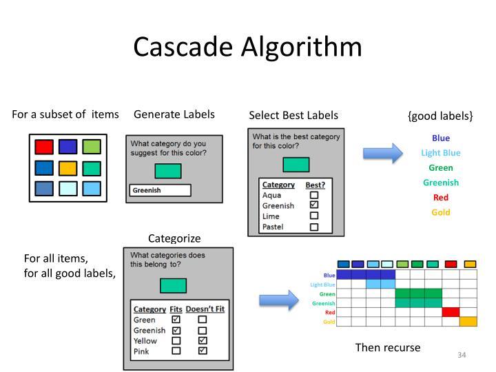 Cascade Algorithm