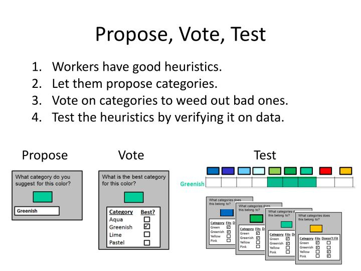 Propose, Vote, Test