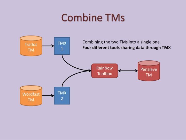 Combine TMs