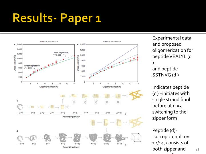 presenting results thesis