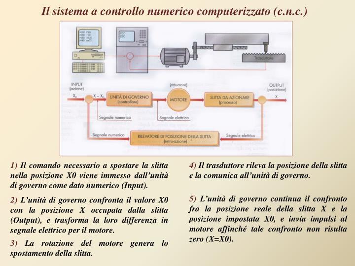 Il sistema a controllo numerico computerizzato (
