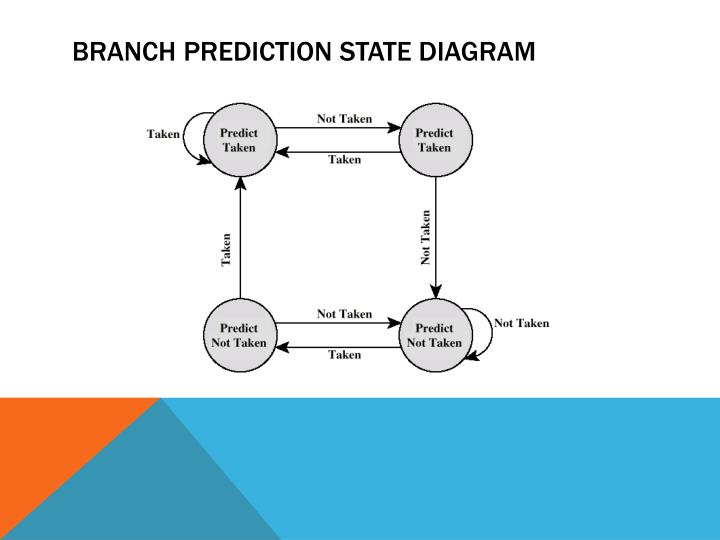 Branch Prediction State Diagram