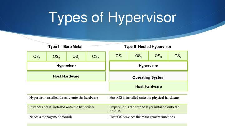 Types of Hypervisor