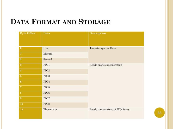Data Format and Storage