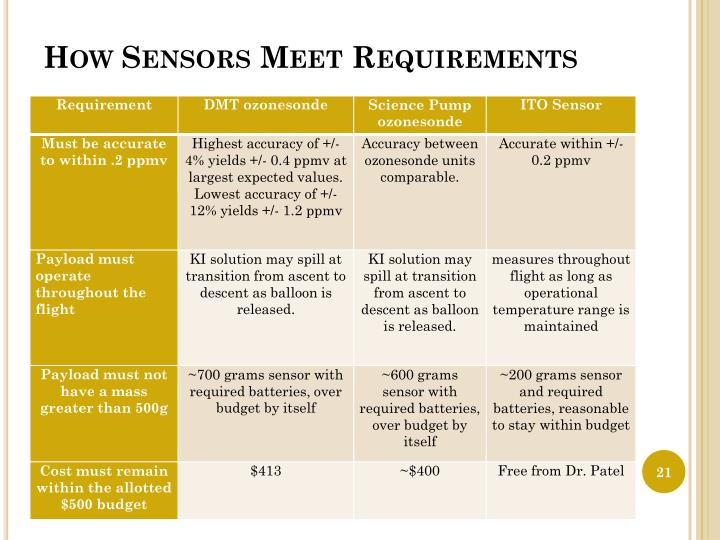 How Sensors Meet Requirements