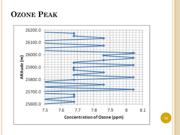 Ozone Peak