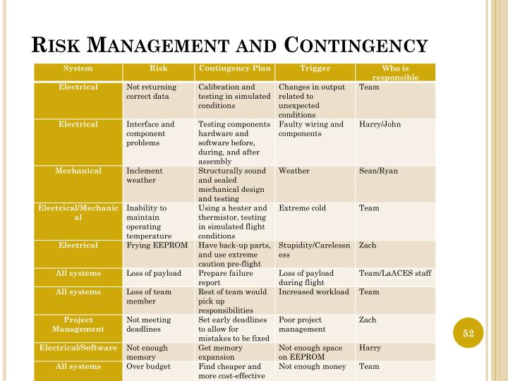 Risk Management and Contingency