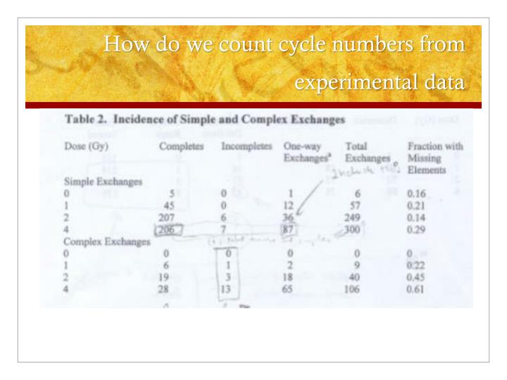 How do we count cycle numbers from experimental data