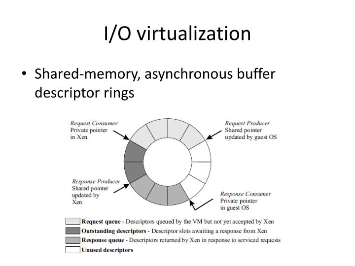 I/O virtualization
