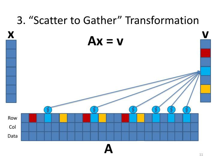 "3. ""Scatter to Gather"" Transformation"