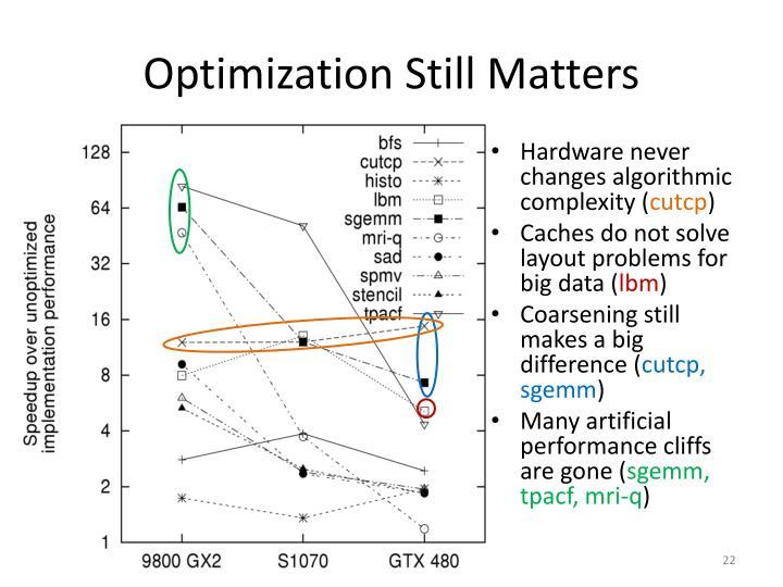 Optimization Still Matters