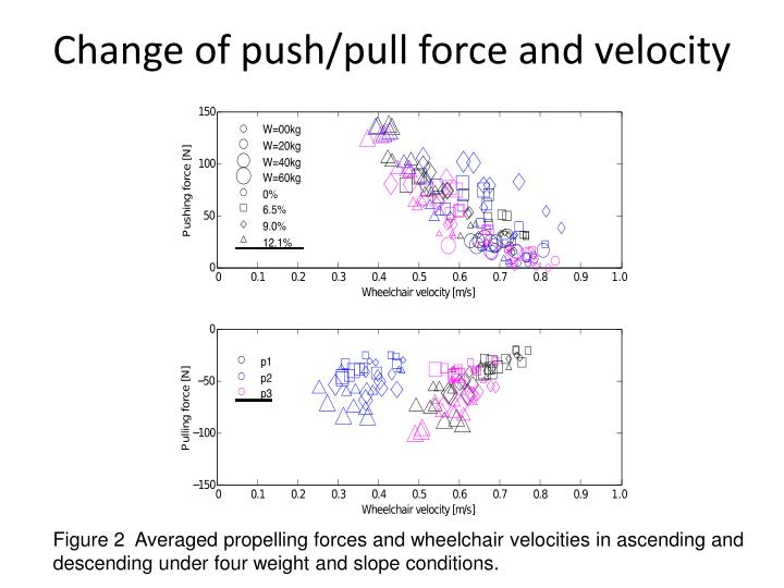Change of push/pull force and velocity