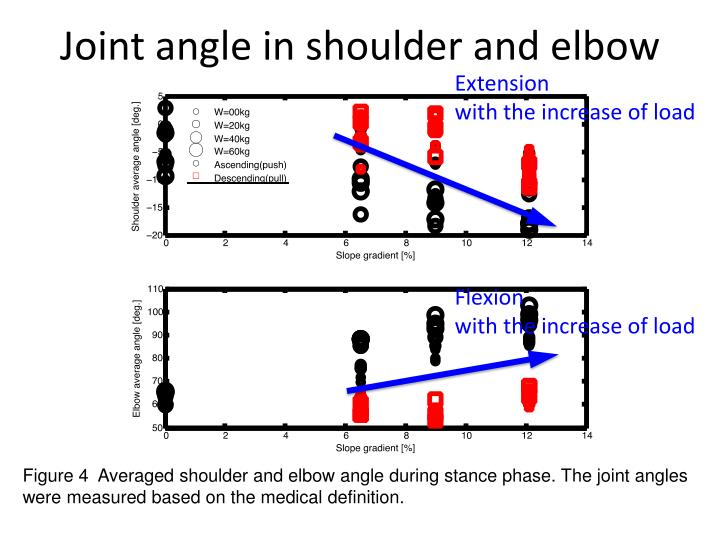 Joint angle in shoulder and elbow