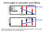 joint angle in shoulder and elbow1