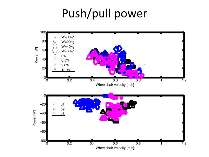 Push/pull power