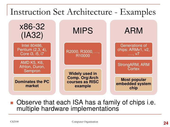 Instruction Set Architecture - Examples