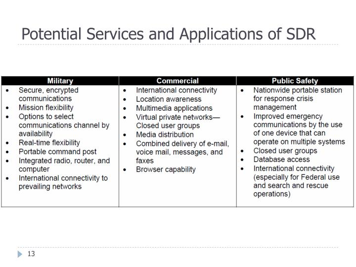 Potential Services and Applications of SDR