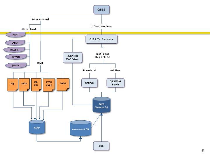 QIES Chart