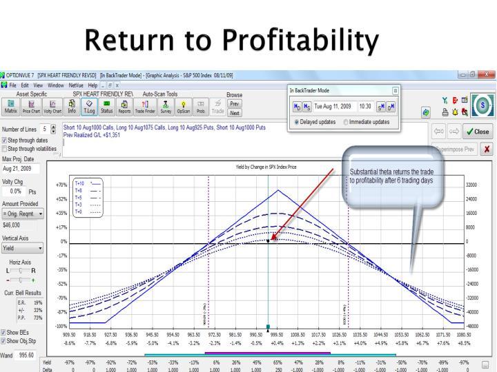 Return to Profitability