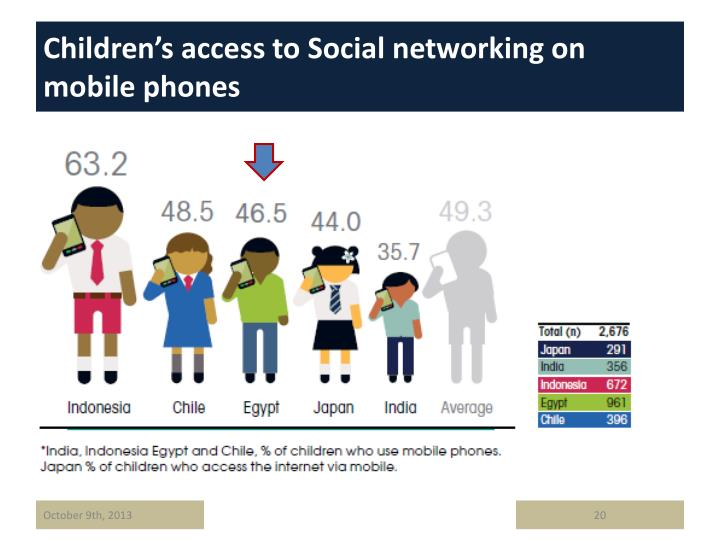 Children's access to Social networking on mobile phones