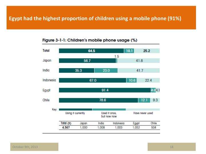 Egypt had the highest proportion of children using a mobile phone (91%)