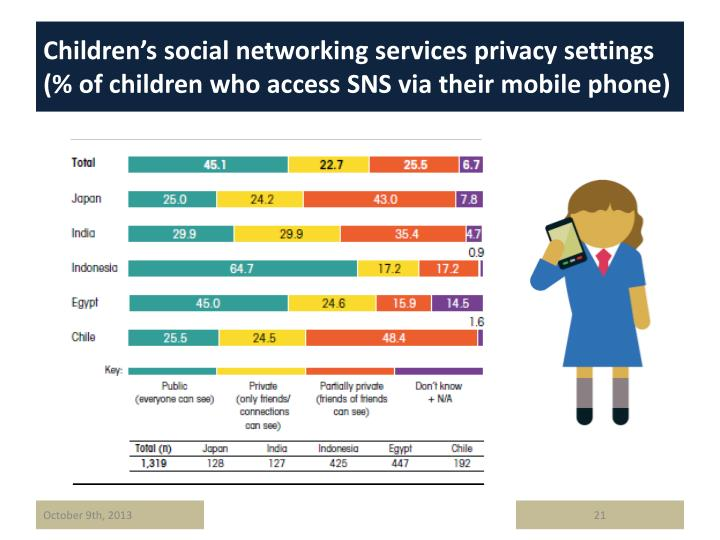 Children's social networking services privacy settings (% of children who access SNS via their mobile phone)