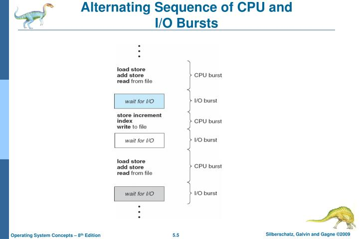 Alternating Sequence of CPU and