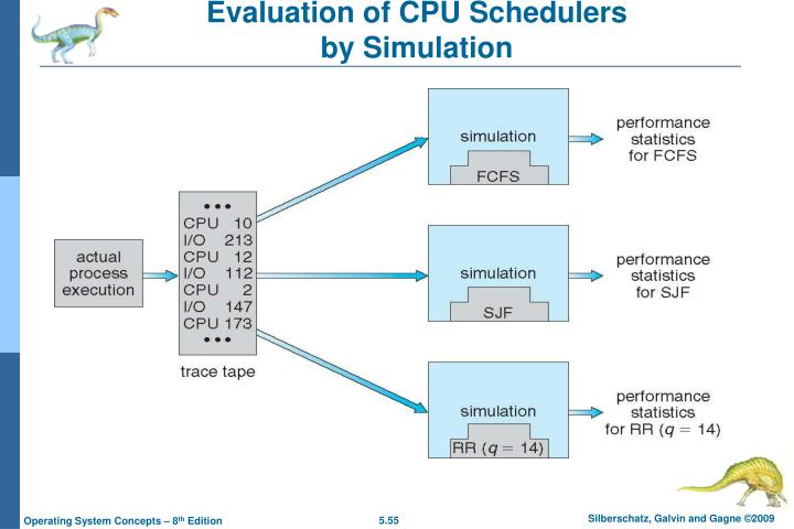 Evaluation of CPU Schedulers