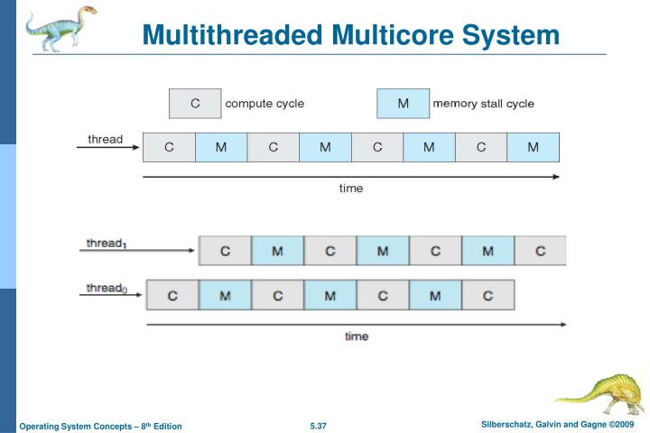 Multithreaded Multicore System