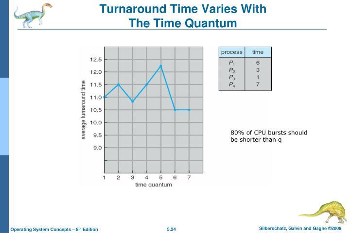 Turnaround Time Varies With