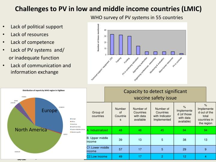Challenges to PV in low and middle income countries (LMIC)