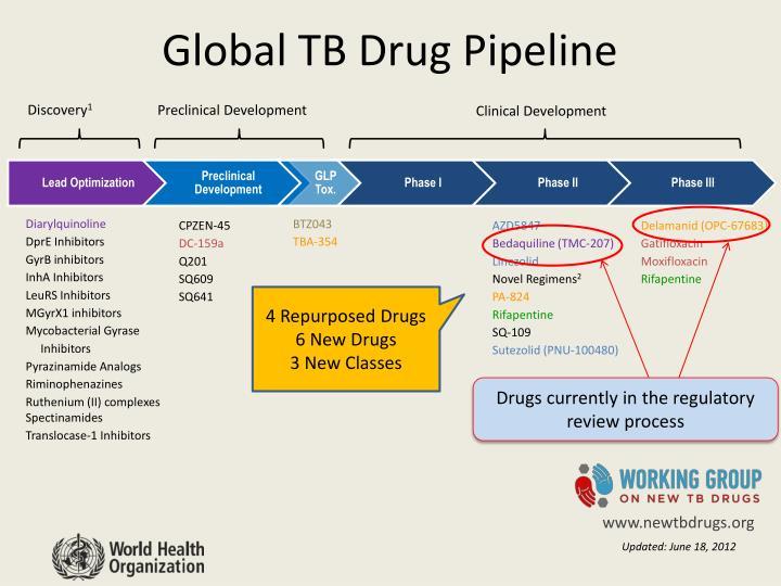 Global TB Drug Pipeline