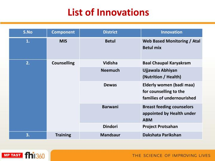 List of Innovations