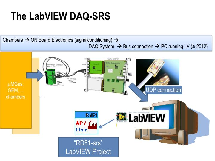 Ppt Labview Based Srs Data Acquisition System