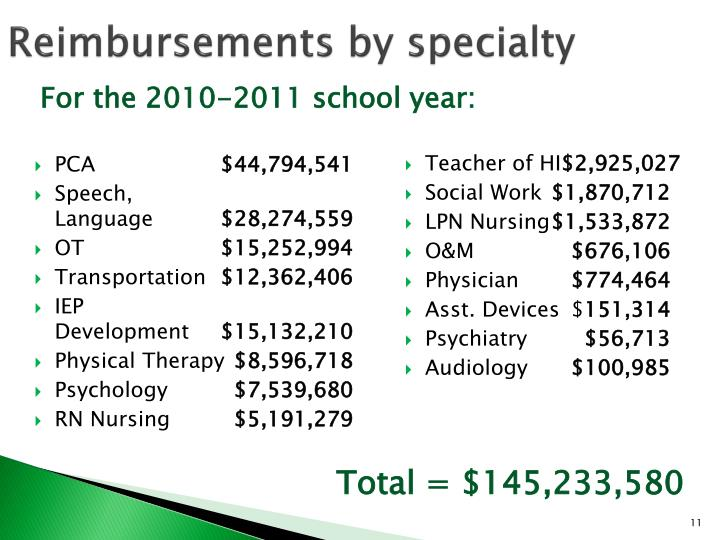Reimbursements by specialty