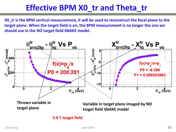 Effective BPM X0_tr and Theta_tr