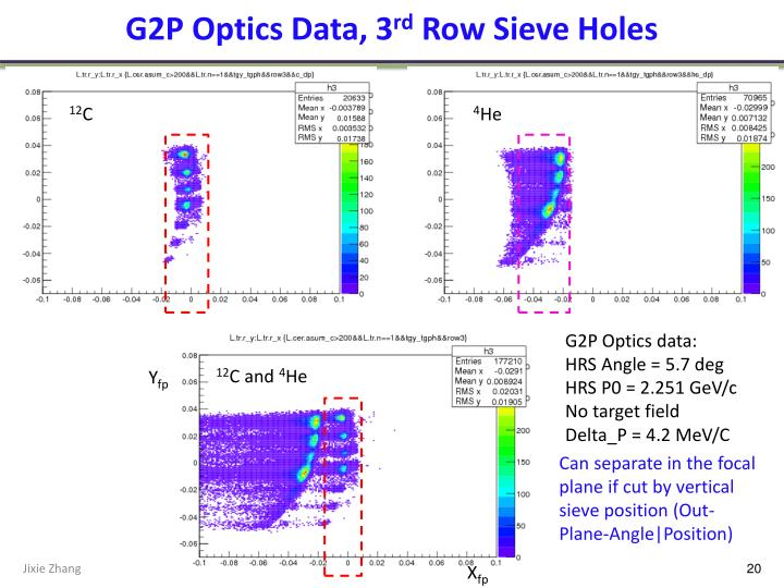 G2P Optics Data, 3
