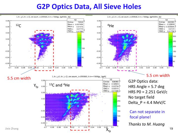 G2P Optics Data, All Sieve Holes
